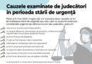 Majoritatea instituțiilor de drept activează după un program special în perioada stării de urgență