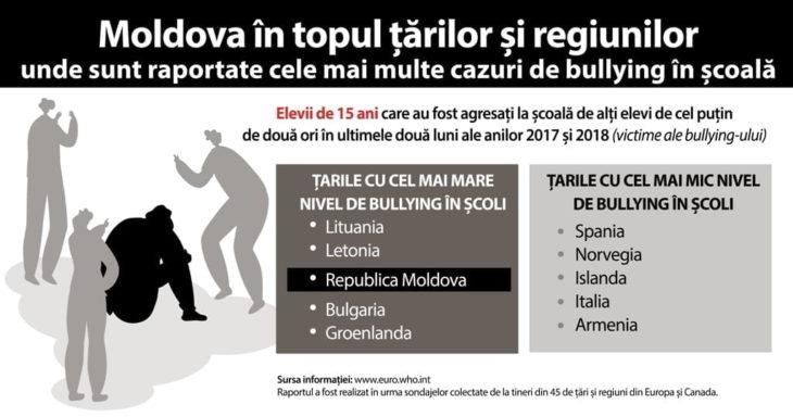 Acțiunile de bullying încalcă drepturile elevilor la educație și sănătate