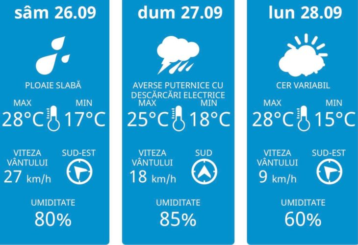 Meteorologii anunță cod galben de vânt pentru weekend
