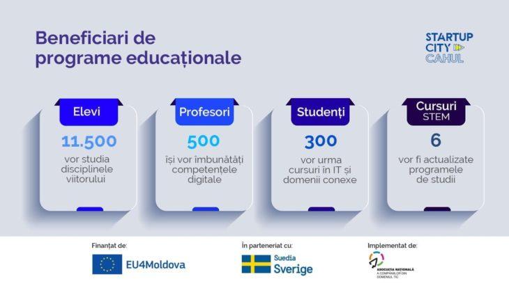 """Ești din Cahul? Află de ce oportunități de formare profesională poți beneficia în cadrul """"EU4Moldova: Startup City Cahul"""""""