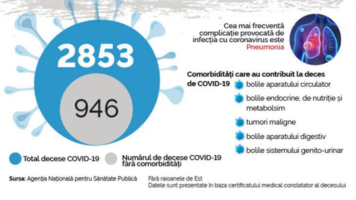 FALS: Oamenii mor de alte boli, iar în statistică se indică cauza decesului COVID-19